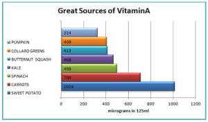 vitamin-A-sources